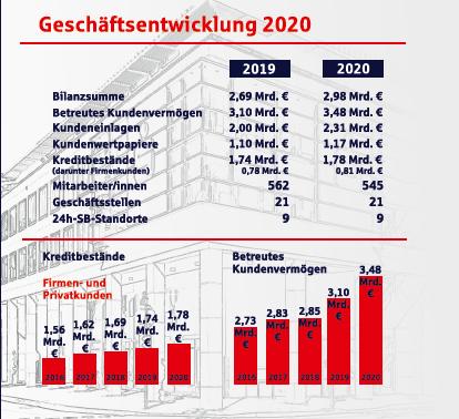Sparkasse - Geschäftsentwicklung 2020 im Vergleich zu 2019