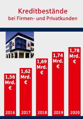 Sparkasse: Kreditbestände steigen von 1,56 Mrd. EUR in 2016 auf über 1,78 Mrd. EUR in 2020